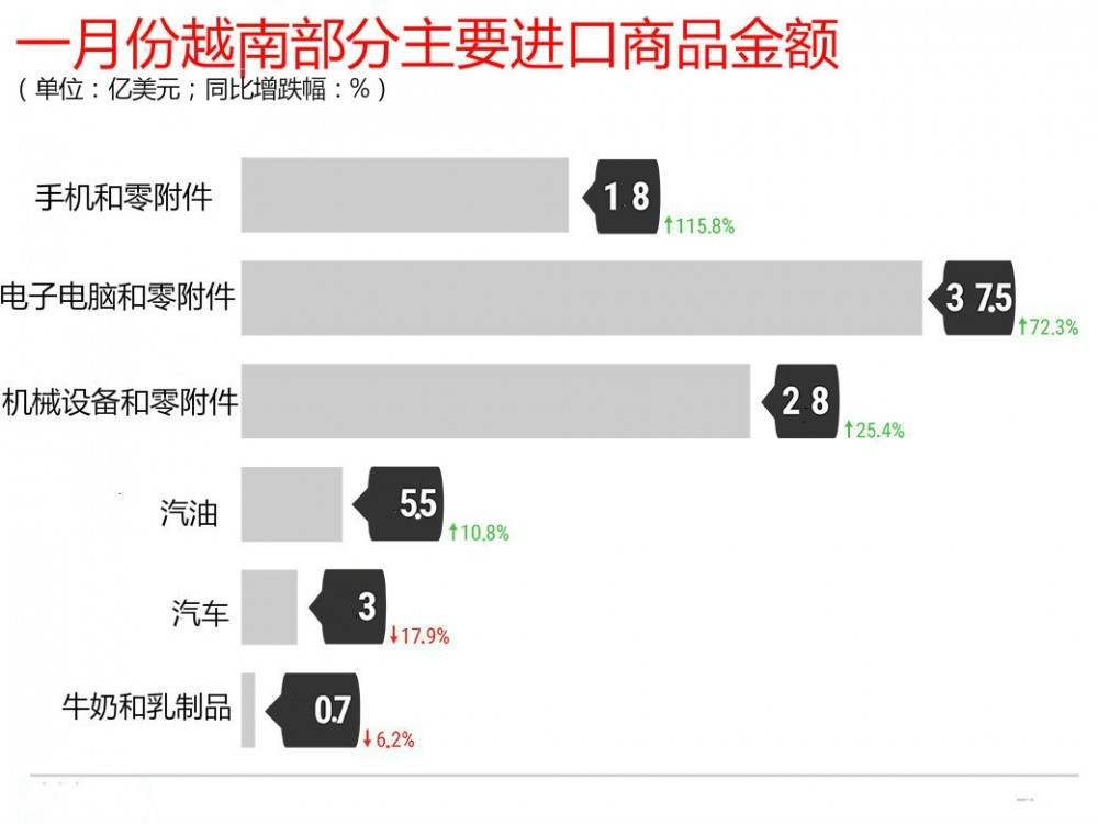 从数字看越南一月份经济